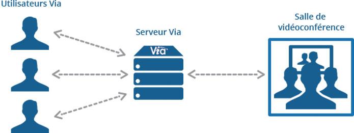 schéma vidéoconférence